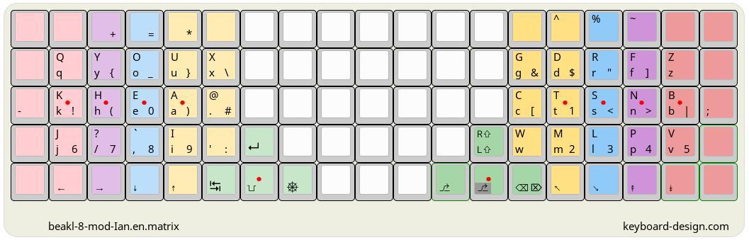Keyboard-Design com - Internet Letter Layout DB - beakl-8-mod-Ian en
