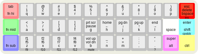 Keyboard-Design com - A feast for the fingers